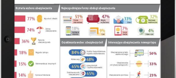 Infografika Insurtech oczami millenialsów